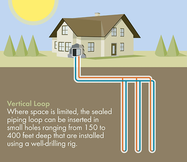 Geothermal Vertical Loops